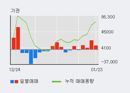 '삼성바이오로직스' 52주 신고가 경신, 기관 3일 연속 순매수(3.8만주)