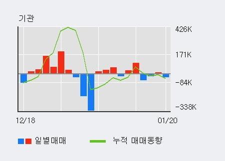 '신라젠' 10% 이상 상승, 전일 기관 대량 순매도
