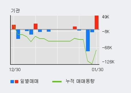 '한송네오텍' 상한가↑ 도달, 단기·중기 이평선 정배열로 상승세