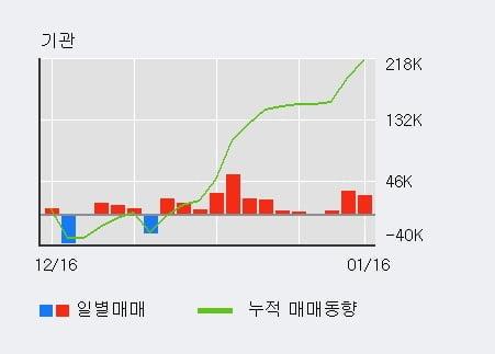 'LS전선아시아' 5% 이상 상승, 기관 3일 연속 순매수(6.2만주)