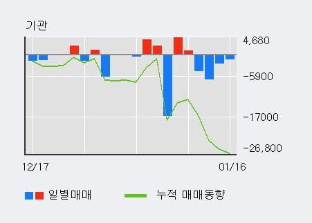 '셀리버리' 상한가↑ 도달, 단기·중기 이평선 정배열로 상승세