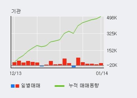 '자이에스앤디' 5% 이상 상승, 주가 상승 흐름, 단기 이평선 정배열, 중기 이평선 역배열