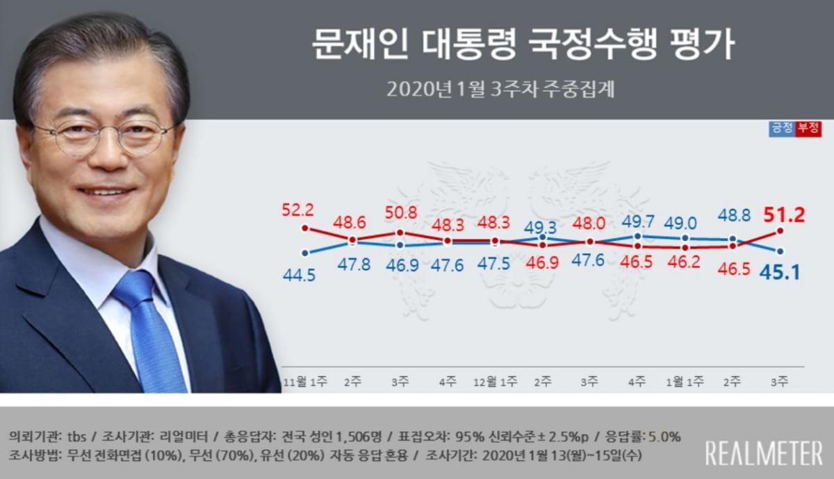 문 대통령 국정 지지율 45.1%…3주째 하락세