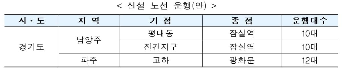 경기북부 M버스 3개 노선 신설…남양주 2노선, 파주 1노선