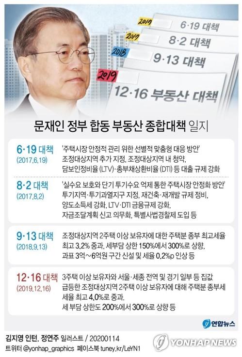 [고침] 정치(주택거래허가제 카드까지 보인 청와대…연일…)