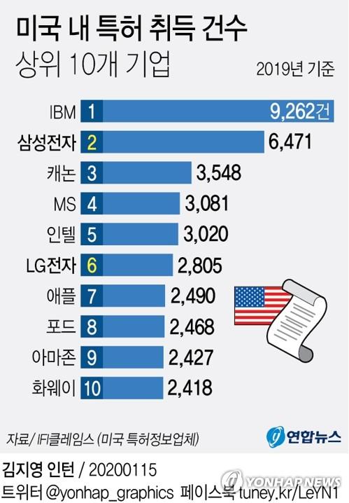 中 기업 작년 미국 특허 취득 34%↑…주요국 중 최대폭 증가