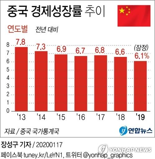 中지방정부들, '통계부풀리기 엄단'에 2018년 성장률 하향발표