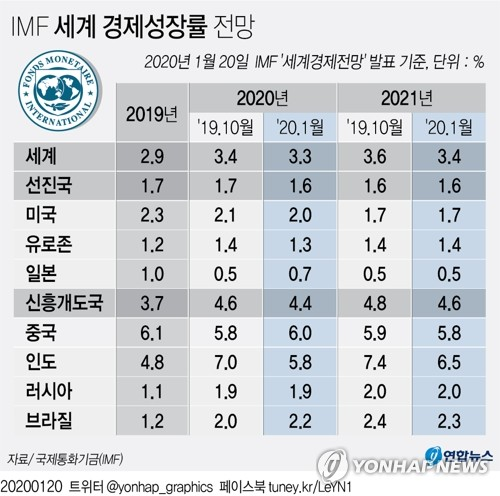 "IMF 올 세계성장률 3.4→3.3%로 또 낮춰…""바닥쳤지만 회복 부진"""