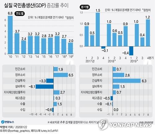 """""""작년 성장률, 정부 부양책으로 '선방'…경기 완만 회복 기대"""""""