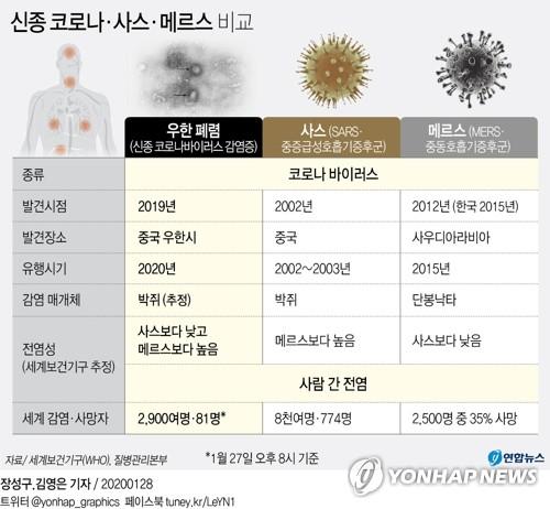 """[고침] 경제(""""신종코로나 경제충격, 최소한 사스 수준…)"""