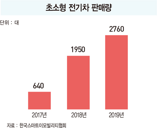 초소형 전기차 시장 주도하는 토종 중견기업 3사
