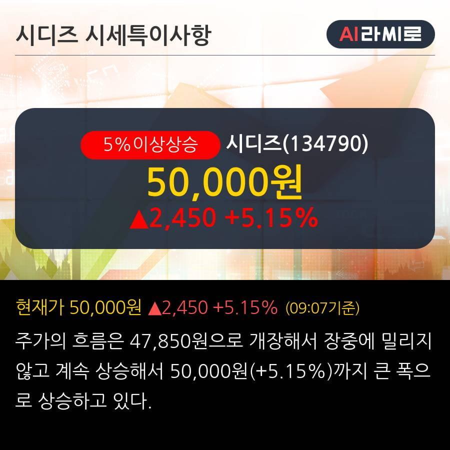 '시디즈' 5% 이상 상승, 기관 6일 연속 순매수(2,945주)