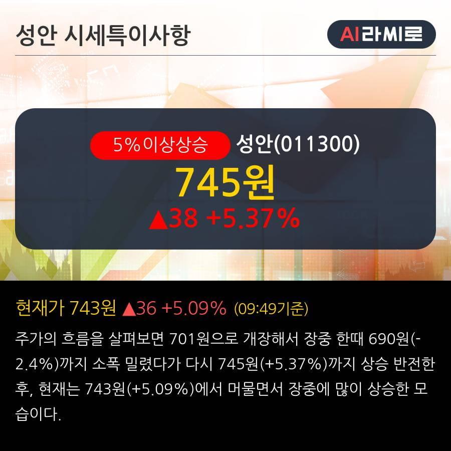 '성안' 5% 이상 상승, 단기·중기 이평선 정배열로 상승세