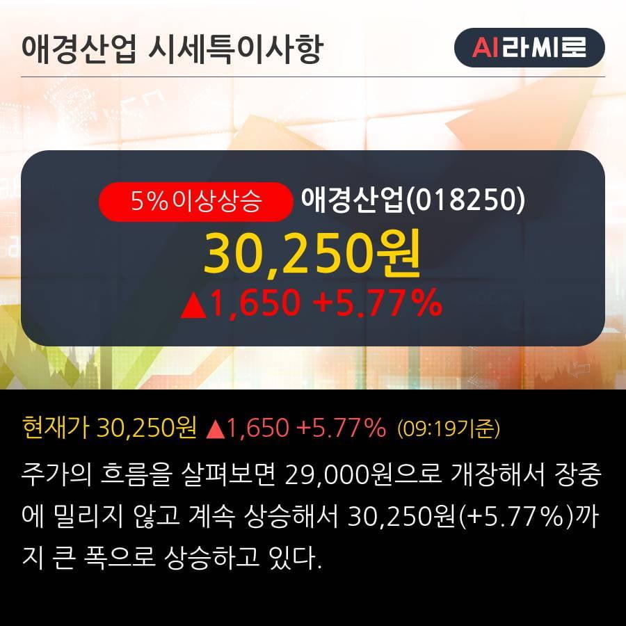 '애경산업' 5% 이상 상승, 기관 8일 연속 순매수(32.5만주)