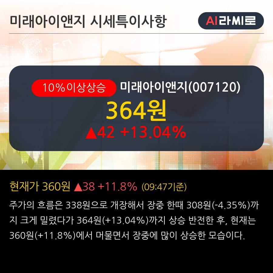 '미래아이앤지' 10% 이상 상승, 2019.3Q, 매출액 19억(+60.5%), 영업이익 2억(흑자전환)