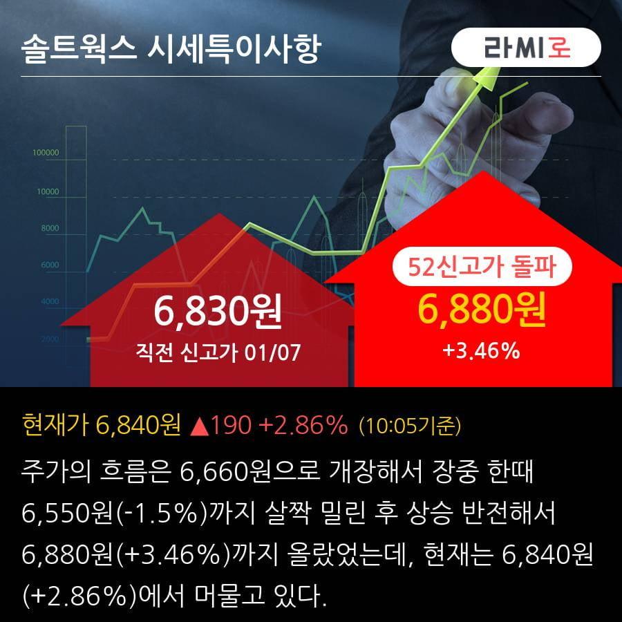'솔트웍스' 52주 신고가 경신, 2019.3Q, 매출액 94억(+32.8%), 영업이익 6억(흑자전환)