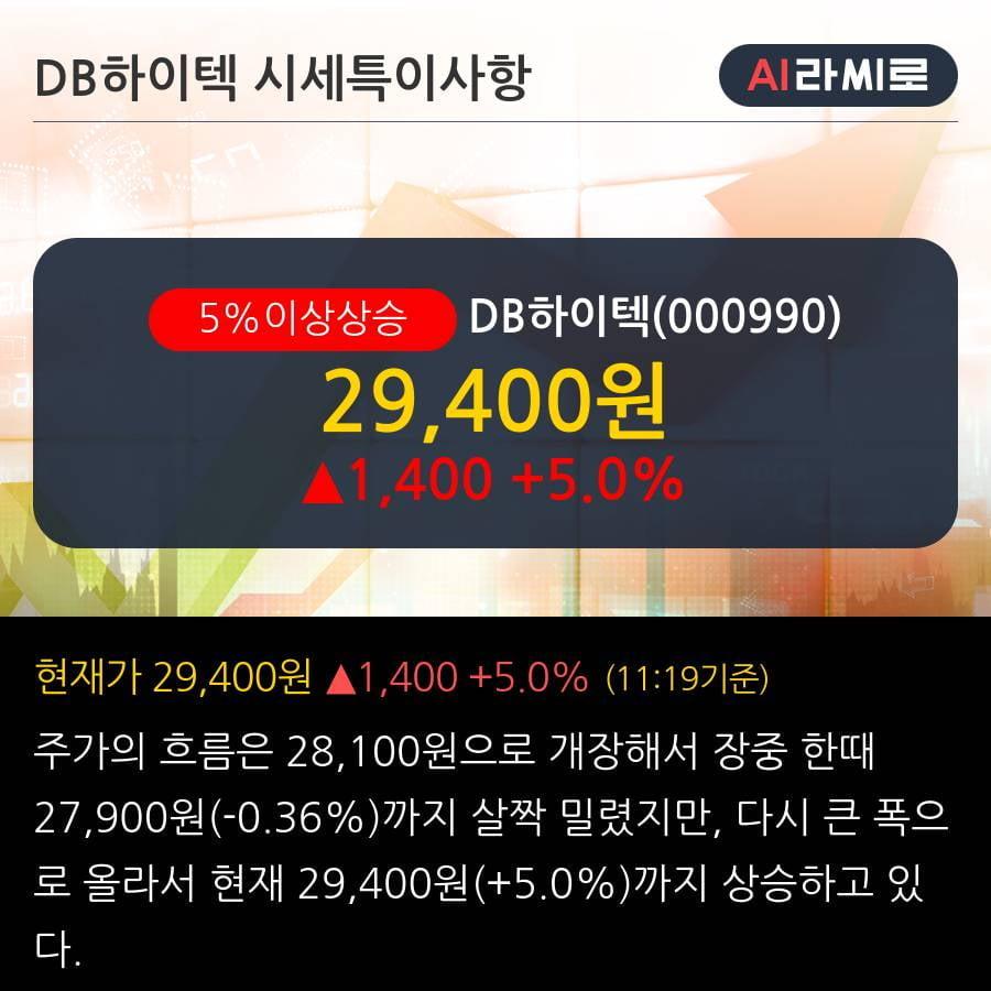 'DB하이텍' 5% 이상 상승, 2019.3Q, 매출액 2,223억(+21.0%), 영업이익 618억(+52.1%)