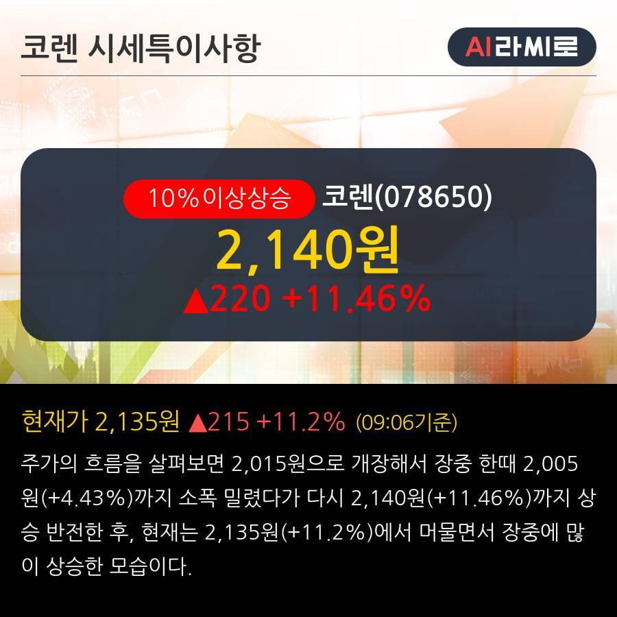 '코렌' 10% 이상 상승, 단기·중기 이평선 정배열로 상승세