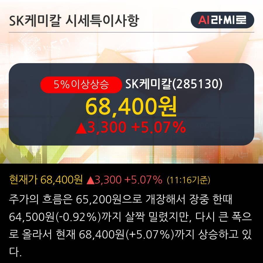 'SK케미칼' 5% 이상 상승, 단기·중기 이평선 정배열로 상승세