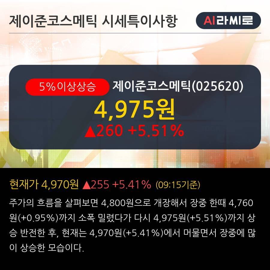 '제이준코스메틱' 5% 이상 상승, 주가 상승 중, 단기간 골든크로스 형성