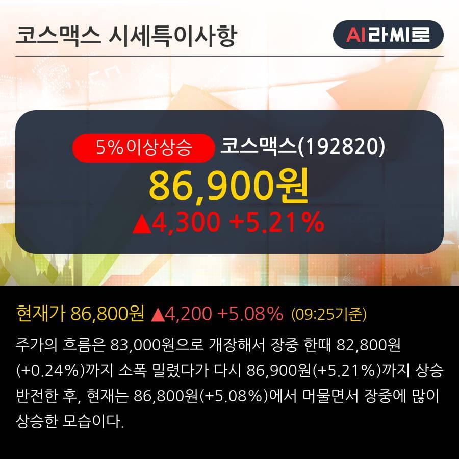 '코스맥스' 5% 이상 상승, 단기·중기 이평선 정배열로 상승세