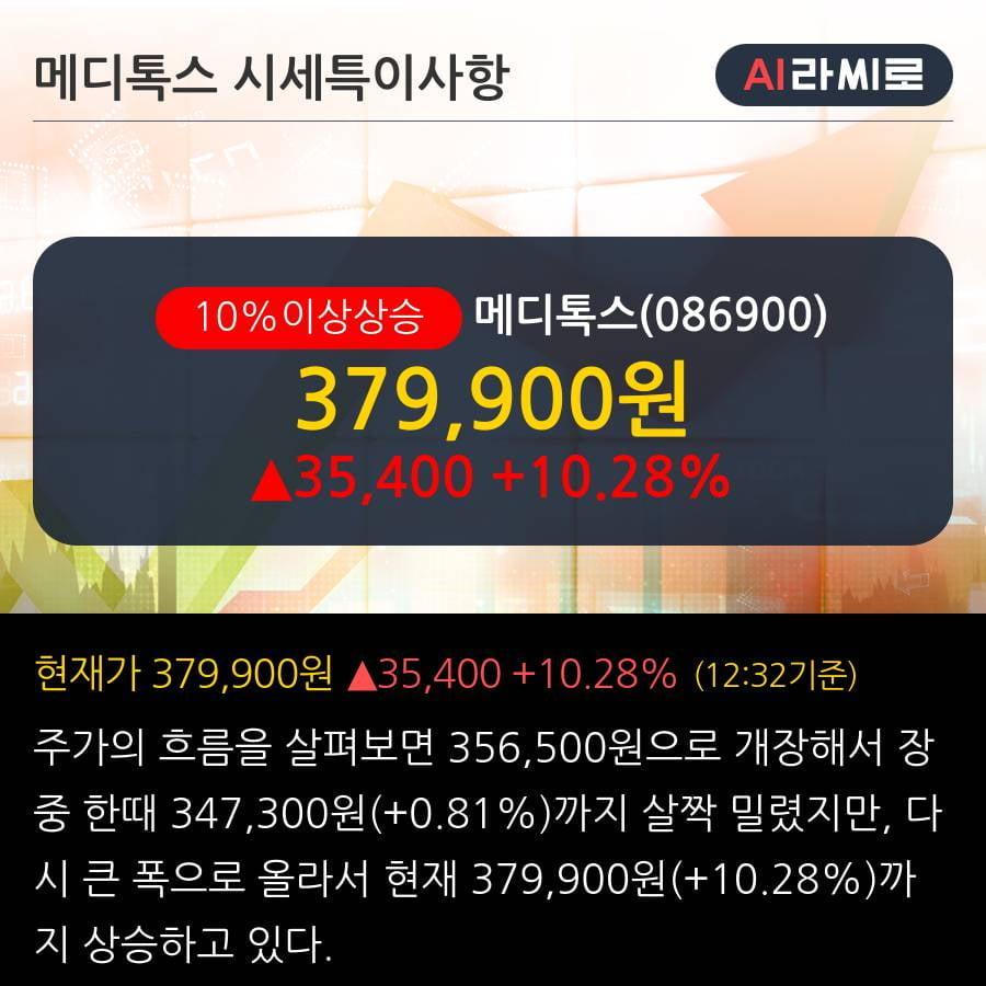 '메디톡스' 10% 이상 상승, 단기·중기 이평선 정배열로 상승세