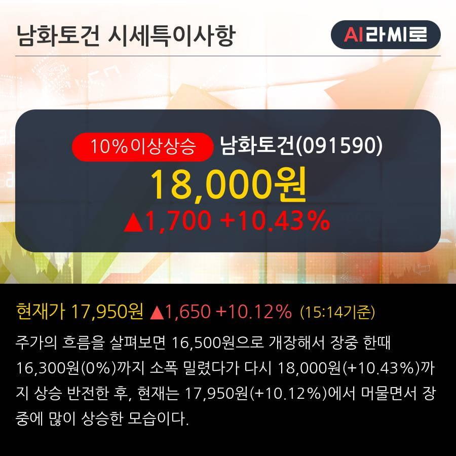 '남화토건' 10% 이상 상승, 금남로2가 오피스텔 신축공사 238억원 (매출액대비 46.03%)