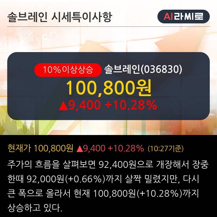'솔브레인' 10% 이상 상승, 2019.3Q, 매출액 2,640억(+3.6%), 영업이익 502억(+7.3%)
