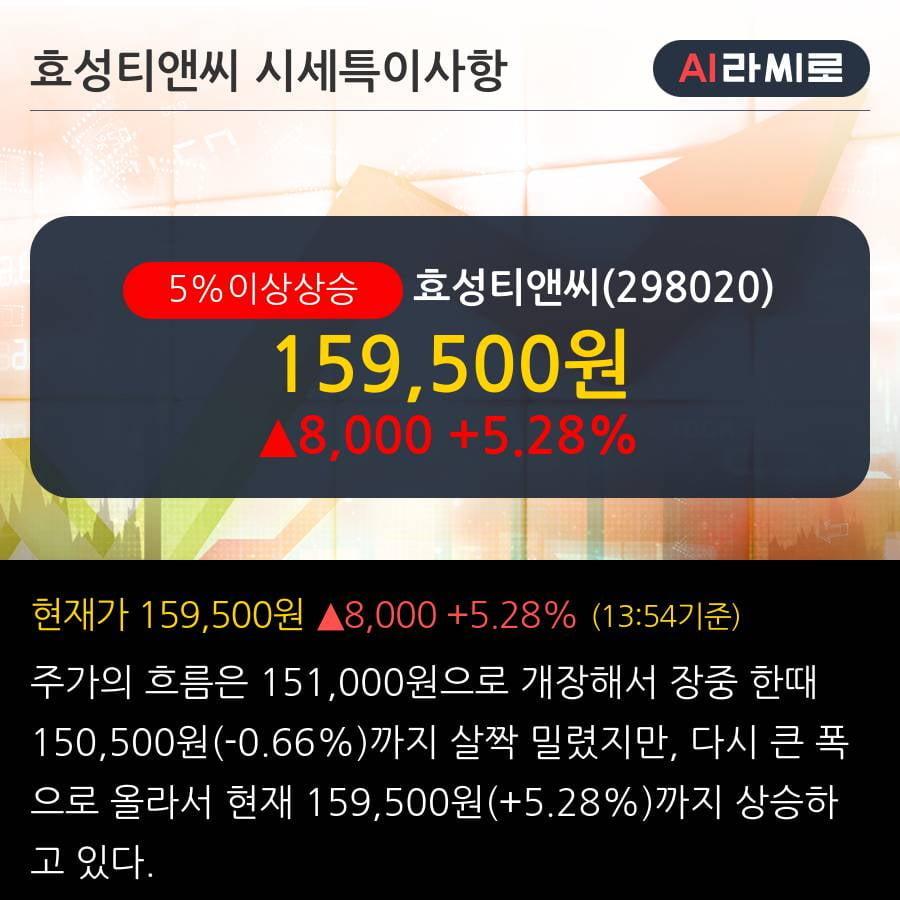 '효성티앤씨' 5% 이상 상승, 대폭 증가한 이익 vs. 오히려 하락한 주가  - 대신증권, BUY