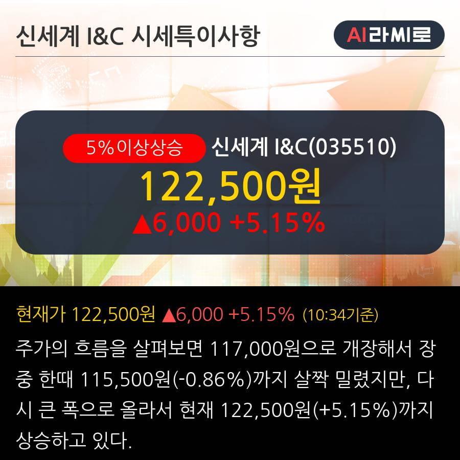 '신세계 I&C' 5% 이상 상승, 2019.3Q, 매출액 1,184억(+33.6%), 영업이익 31억(-6.6%)