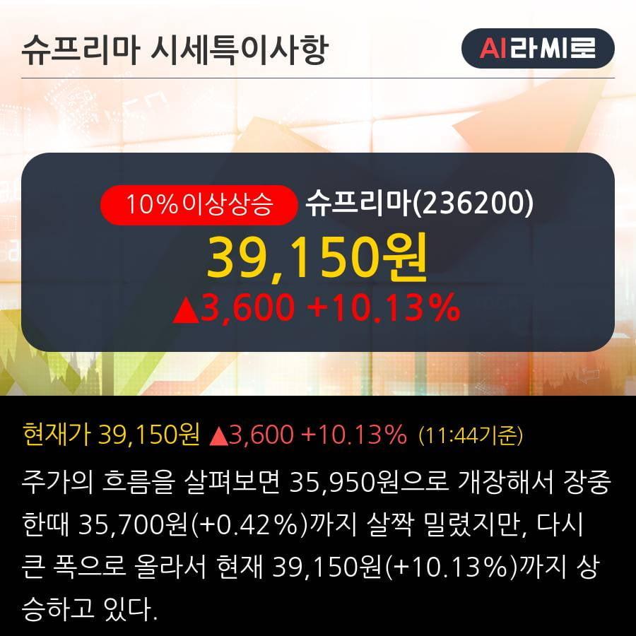 '슈프리마' 10% 이상 상승, 단기·중기 이평선 정배열로 상승세