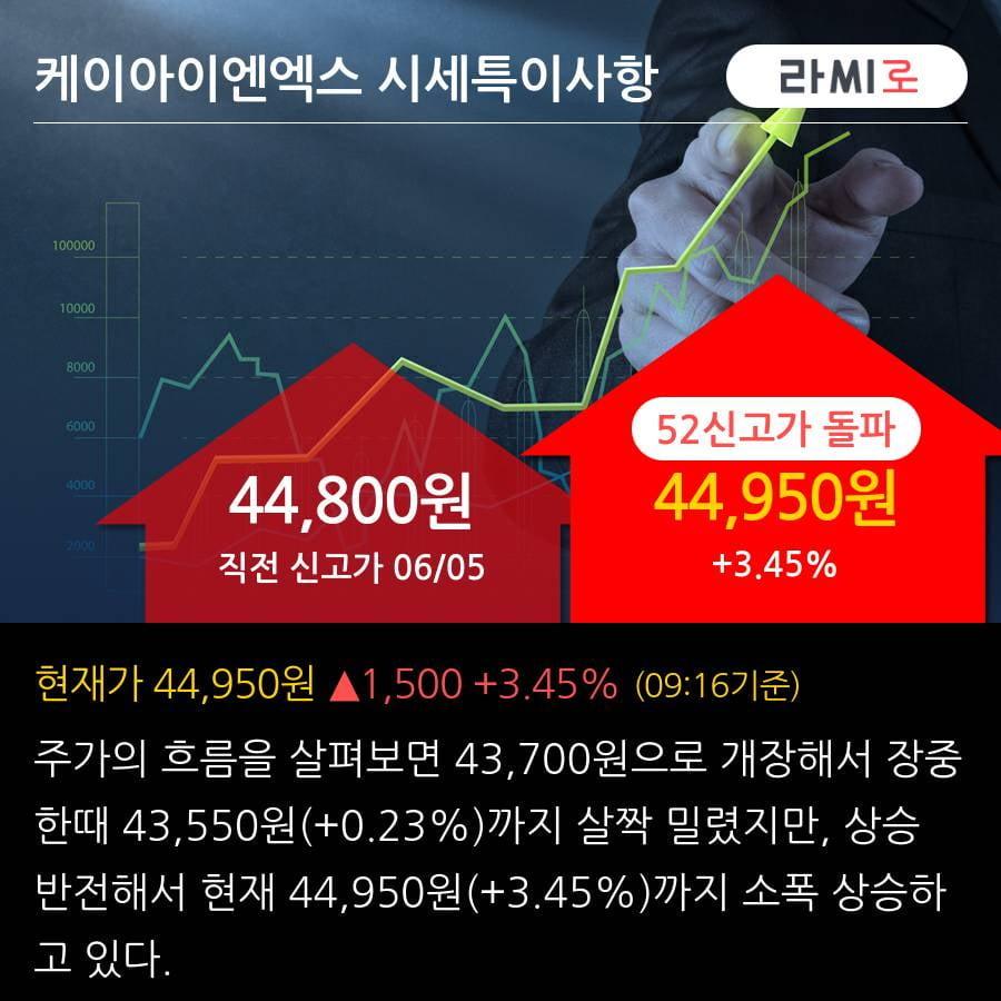 '케이아이엔엑스' 52주 신고가 경신, 전일 외국인 대량 순매수
