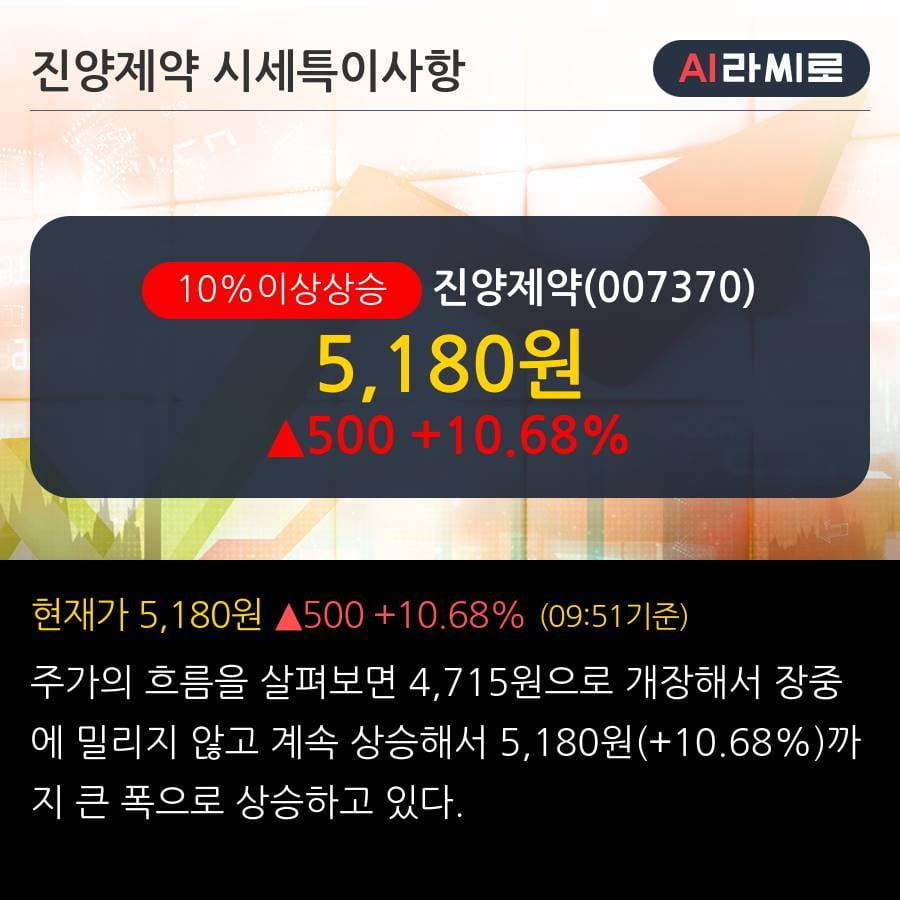 '진양제약' 10% 이상 상승, 단기·중기 이평선 정배열로 상승세
