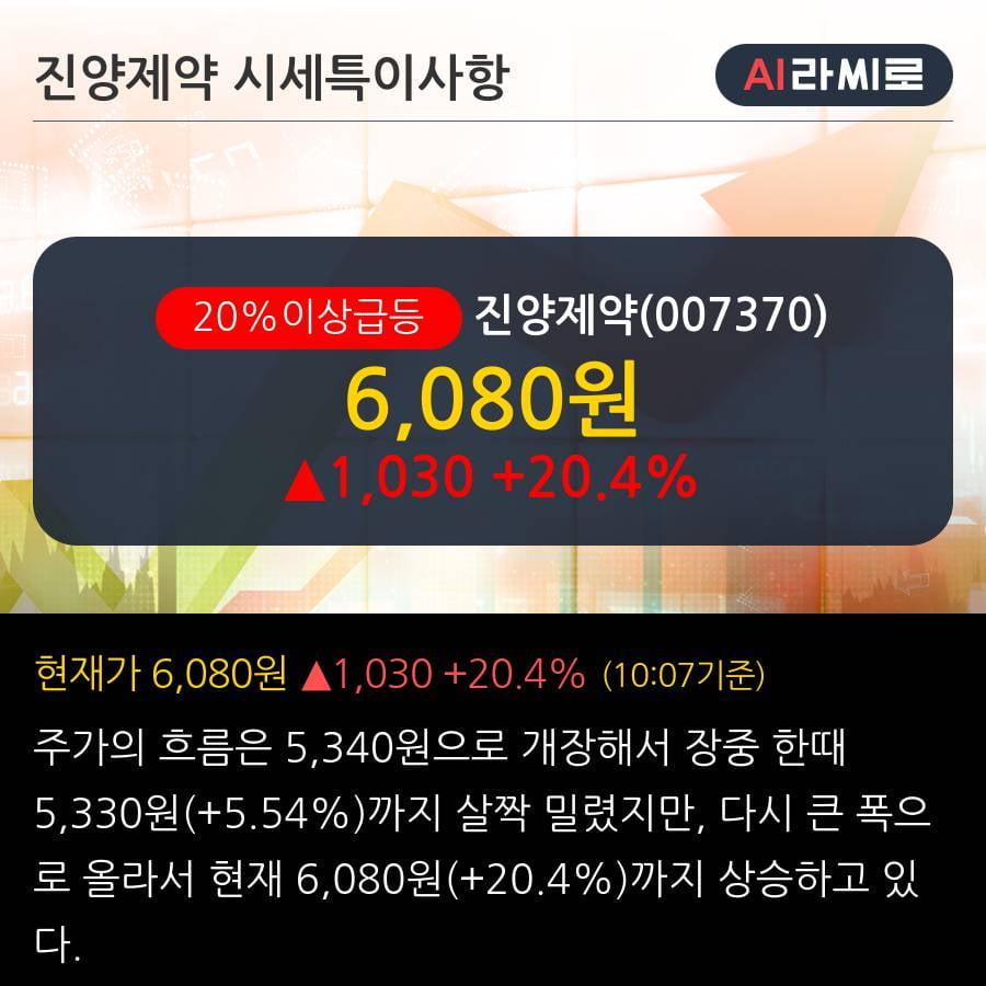'진양제약' 20% 이상 상승, 단기·중기 이평선 정배열로 상승세