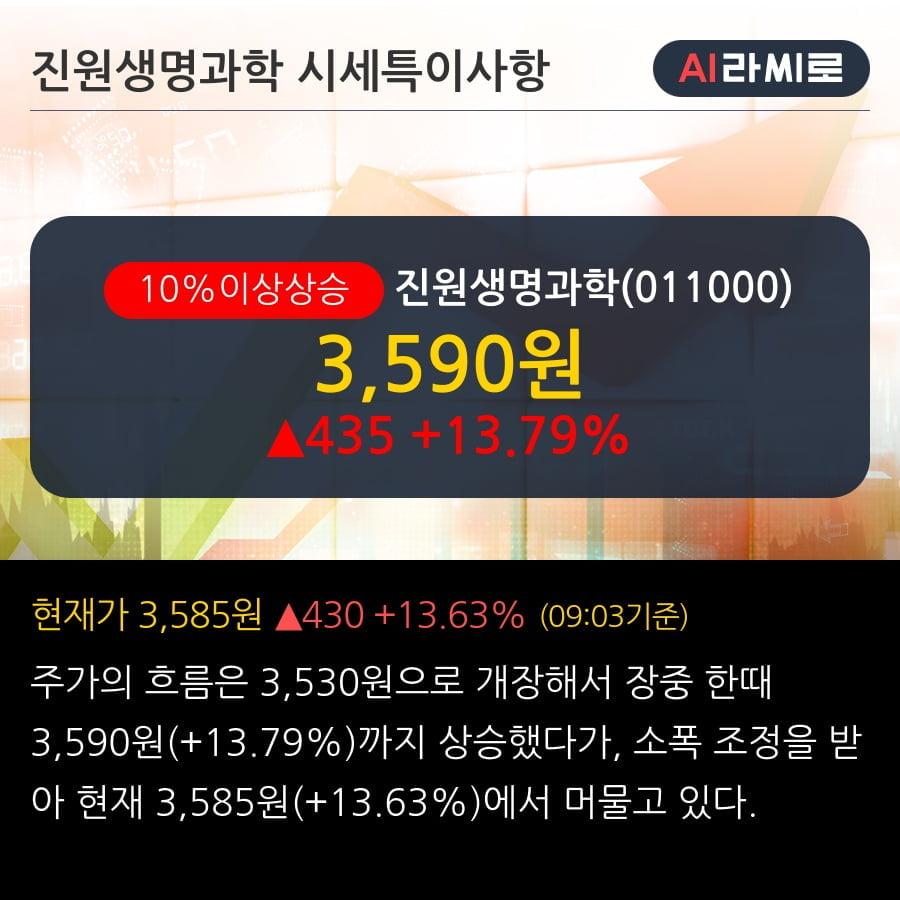 '진원생명과학' 10% 이상 상승, 2019.3Q, 매출액 114억(+31.3%), 영업이익 -5억(적자지속)