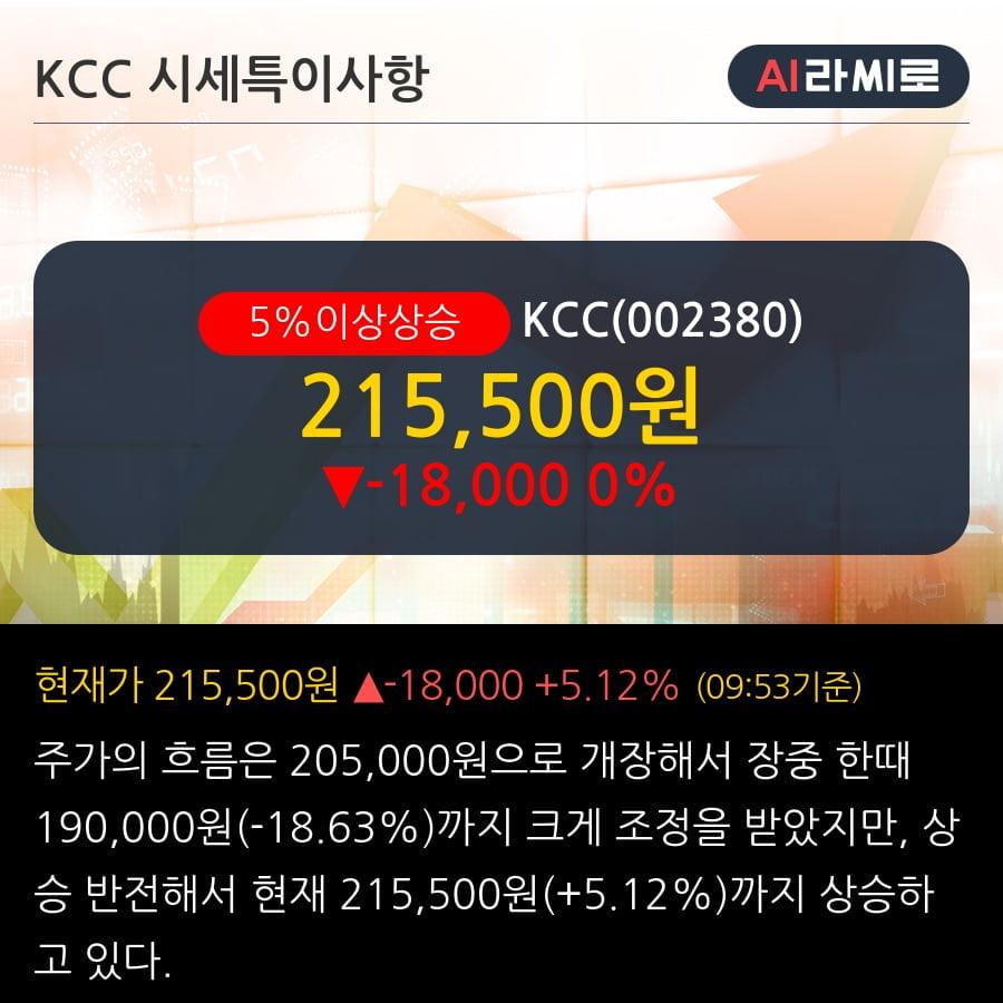 'KCC' 5% 이상 상승, 건자재 회사에서 소재(실리콘) 회사로! - KTB투자증권, BUY