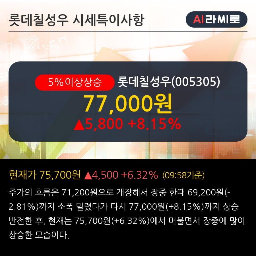 '롯데칠성우' 5% 이상 상승, 주가 60일 이평선 상회, 단기·중기 이평선 역배열