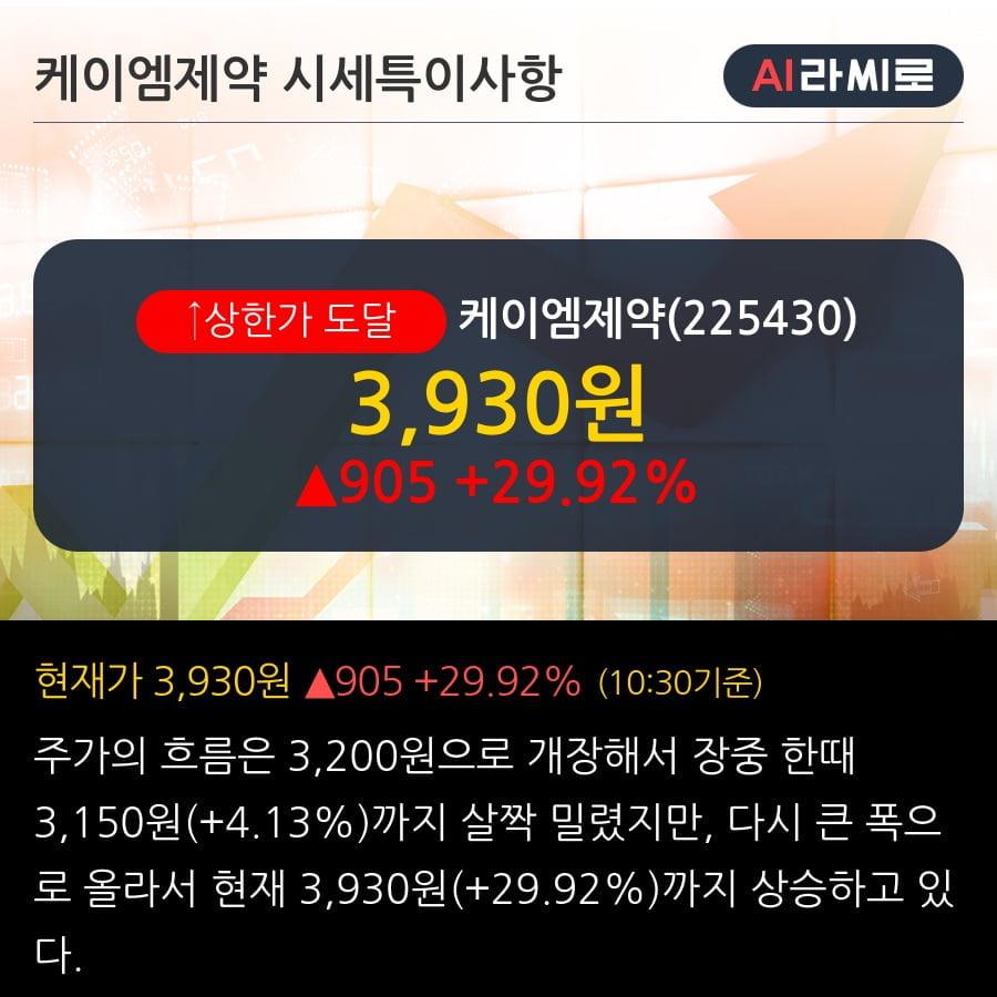 '케이엠제약' 상한가↑ 도달, 2019.3Q, 매출액 58억(+29.5%), 영업이익 -4억(적자전환)
