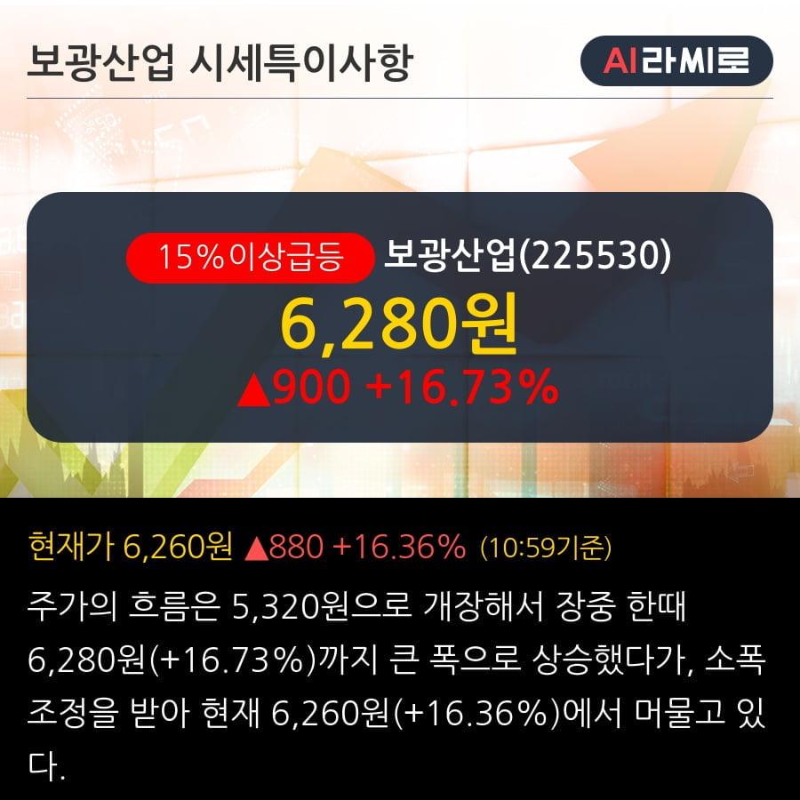 '보광산업' 15% 이상 상승, 단기·중기 이평선 정배열로 상승세