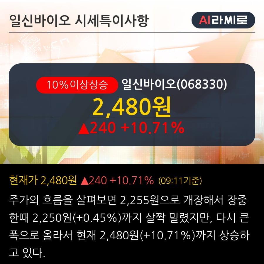 '일신바이오' 10% 이상 상승, 2019.3Q, 매출액 80억(+146.5%), 영업이익 35억(+433.8%)