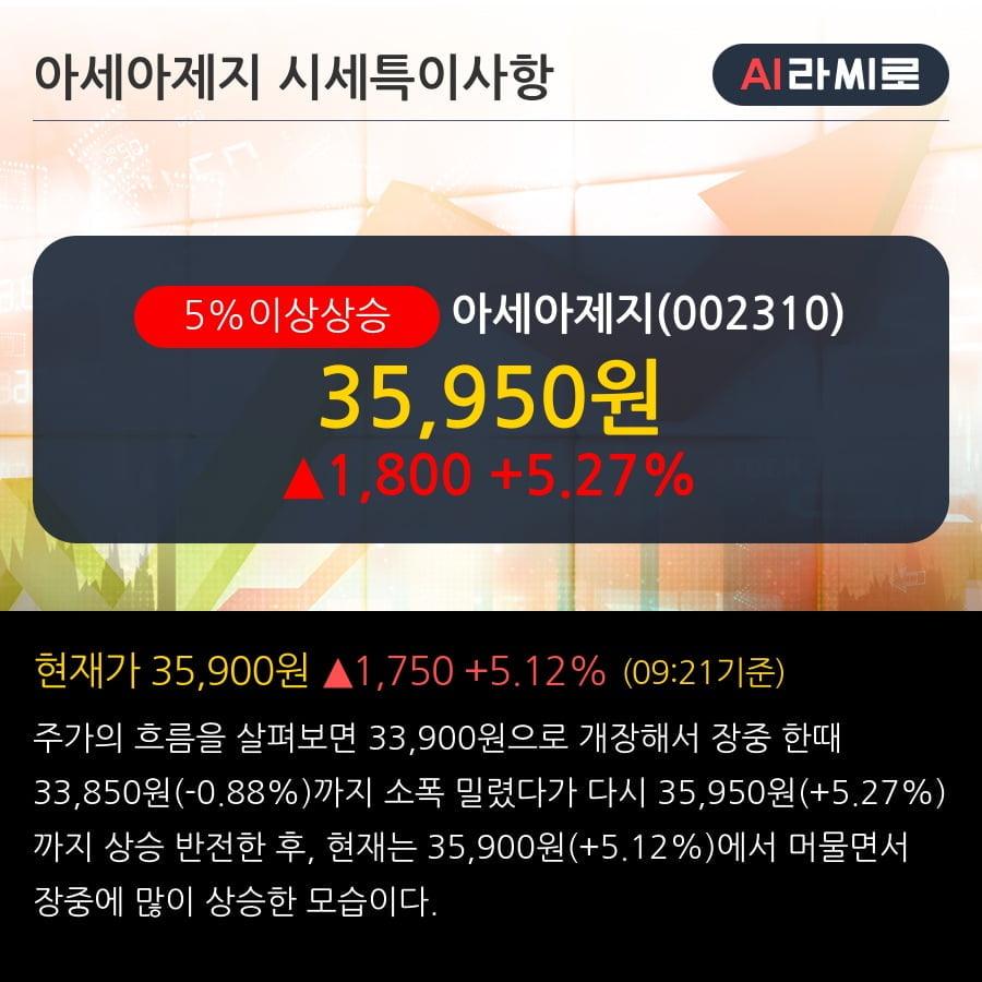 '아세아제지' 5% 이상 상승, 단기·중기 이평선 정배열로 상승세