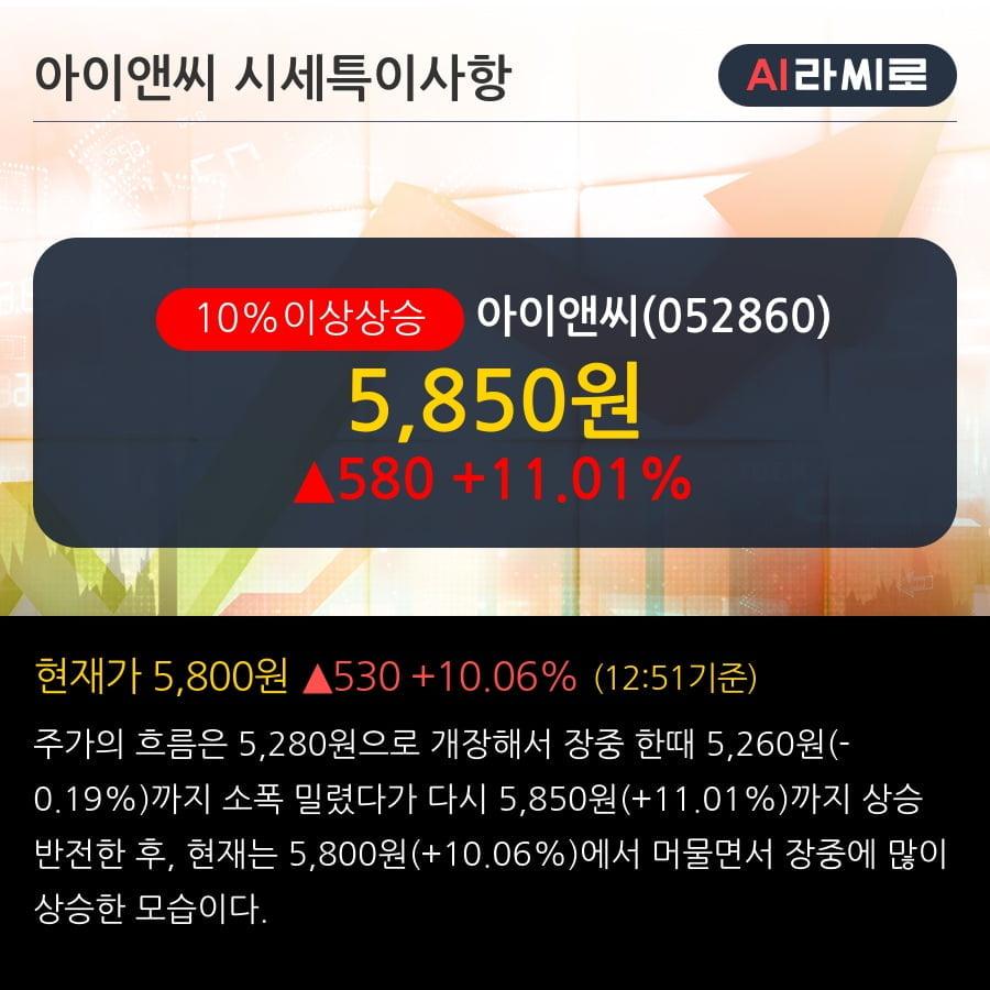 '아이앤씨' 10% 이상 상승, 외국인, 기관 각각 4일 연속 순매수, 3일 연속 순매도