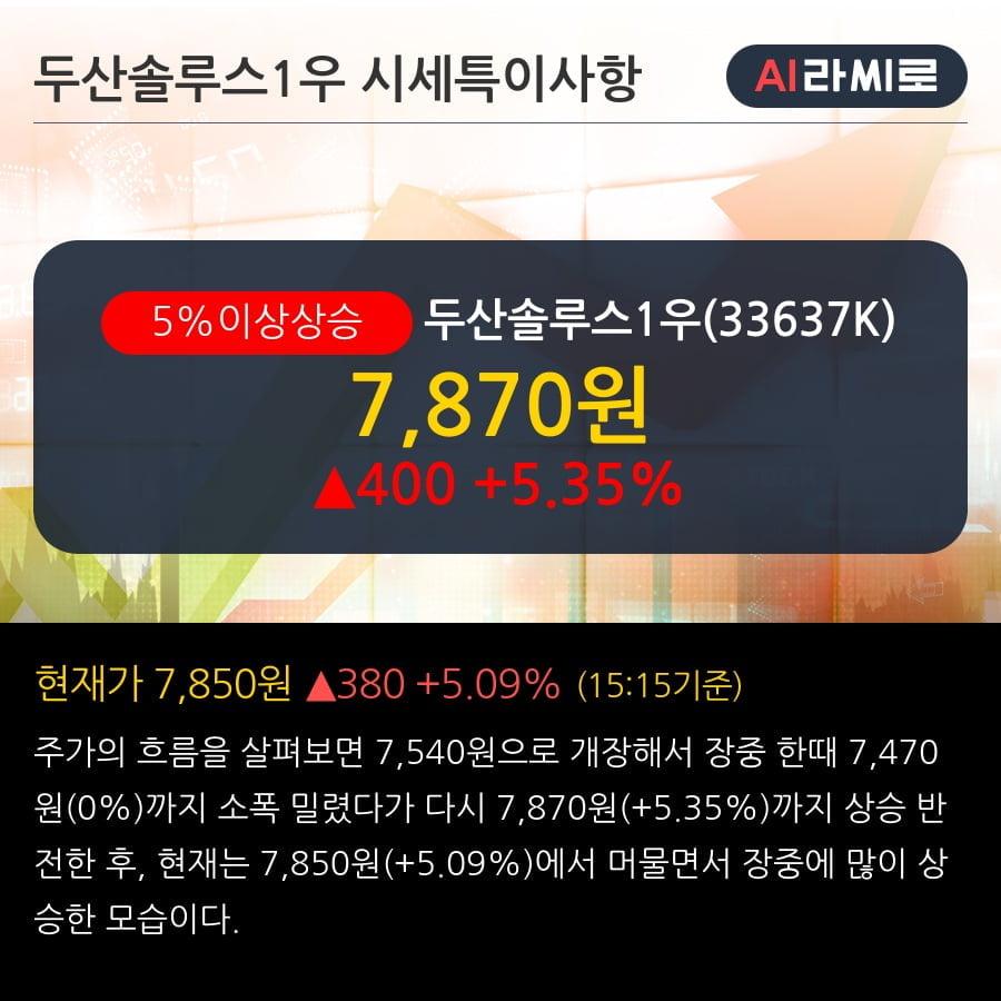 '두산솔루스1우' 5% 이상 상승, 기관 4일 연속 순매수(1.0만주)