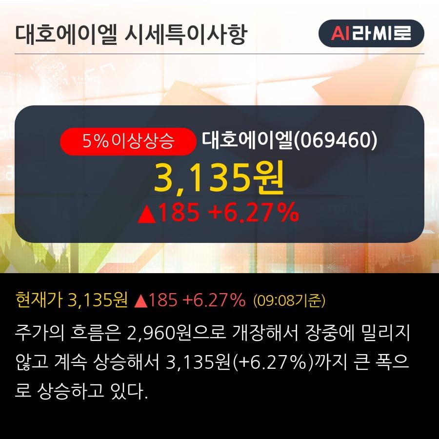 '대호에이엘' 5% 이상 상승, 주가 20일 이평선 상회, 단기·중기 이평선 역배열