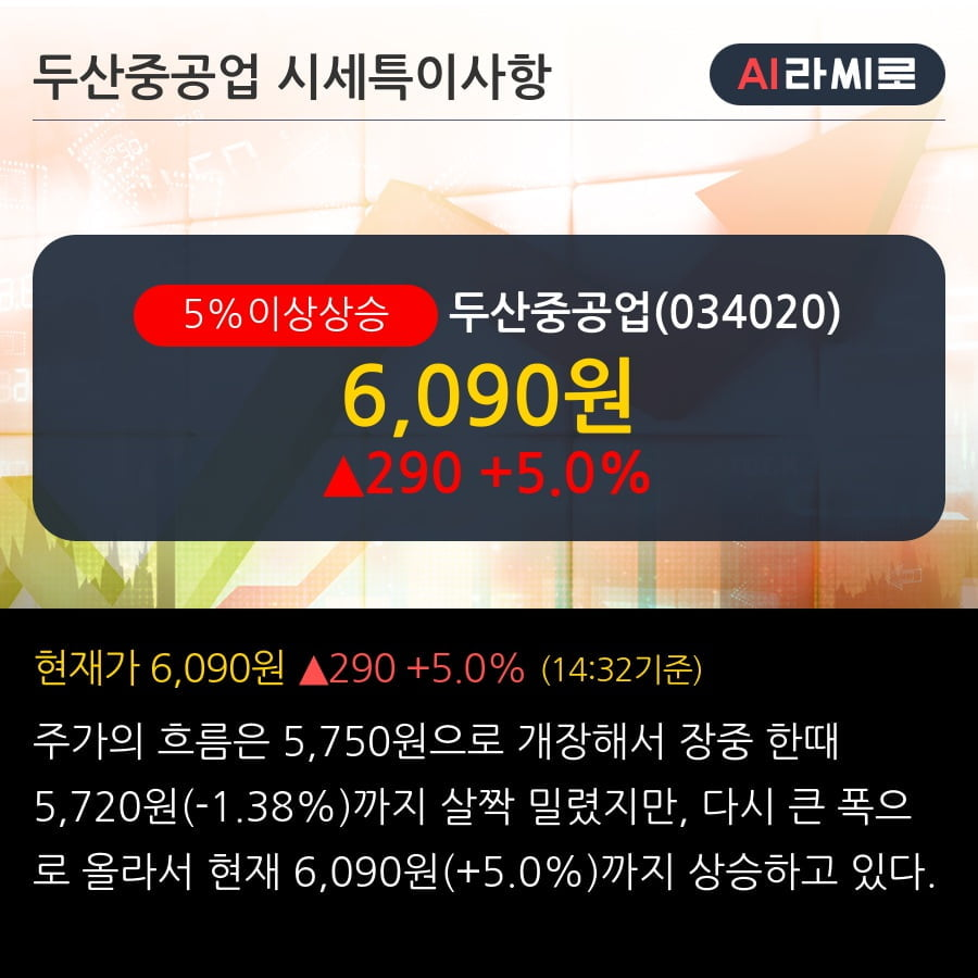 '두산중공업' 5% 이상 상승, 단기·중기 이평선 정배열로 상승세