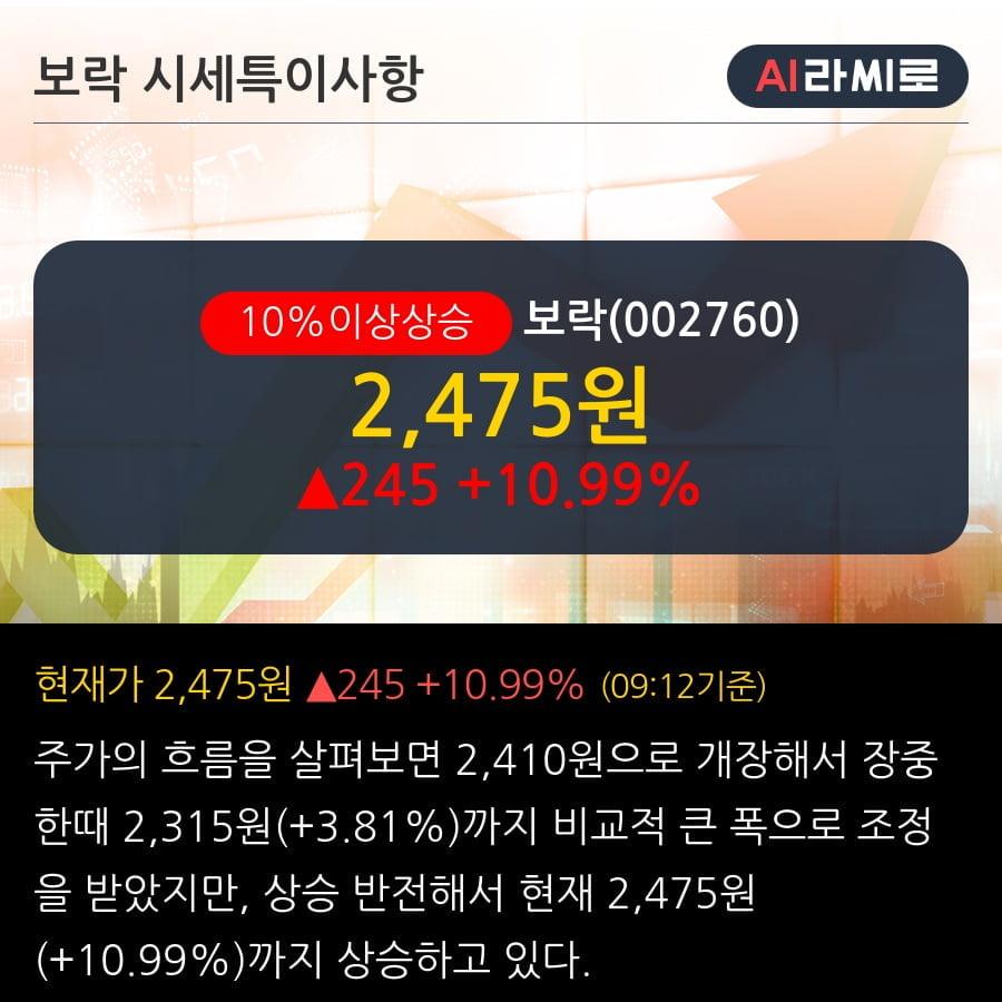 '보락' 10% 이상 상승, 단기·중기 이평선 정배열로 상승세