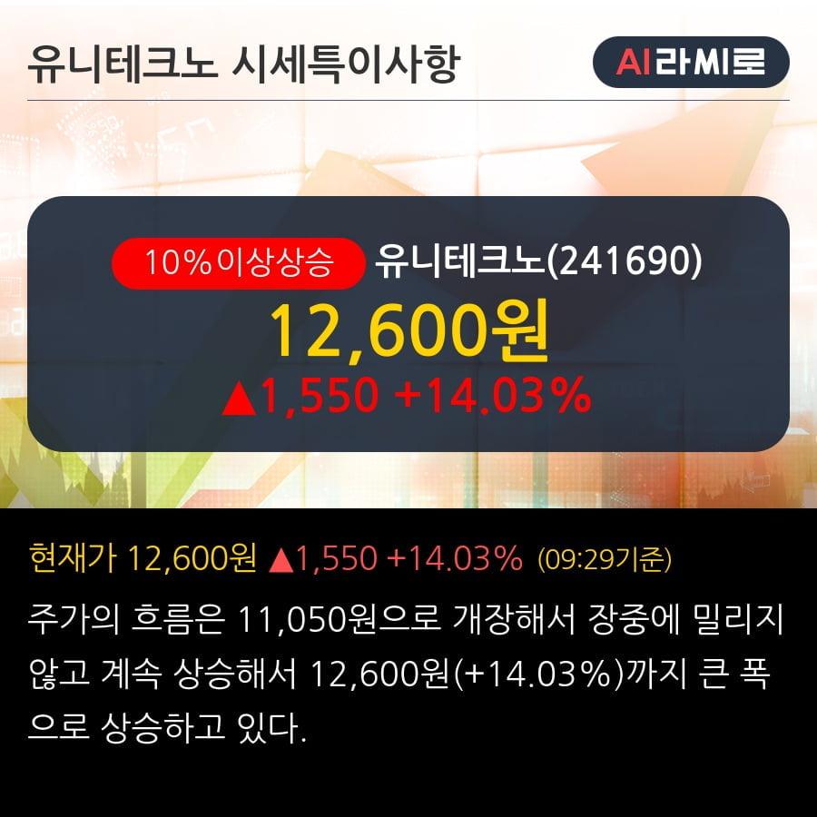 '유니테크노' 10% 이상 상승, 2019.3Q, 매출액 209억(+10.4%), 영업이익 5억(-74.9%)