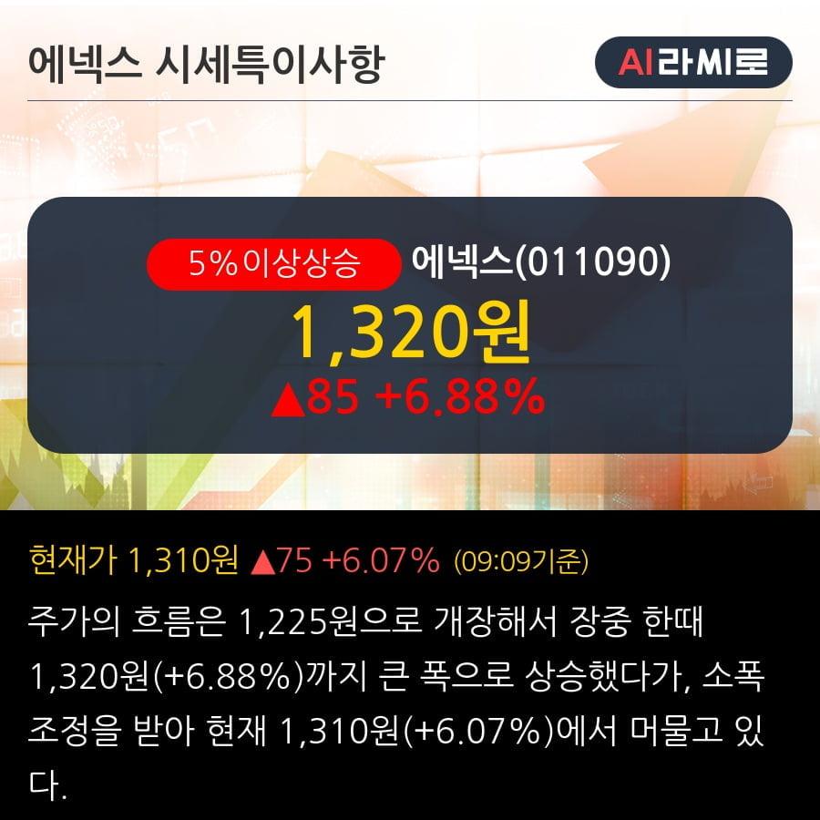 '에넥스' 5% 이상 상승, 2019.3Q, 매출액 1,083억(-13.4%), 영업이익 40억(+895.0%)