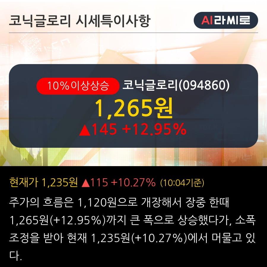 '코닉글로리' 10% 이상 상승, 전일 외국인 대량 순매수