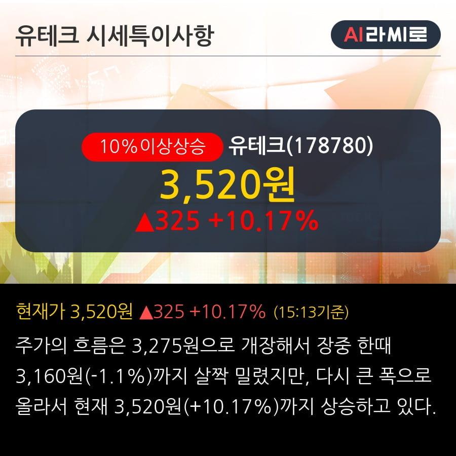 '유테크' 10% 이상 상승, 단기·중기 이평선 정배열로 상승세